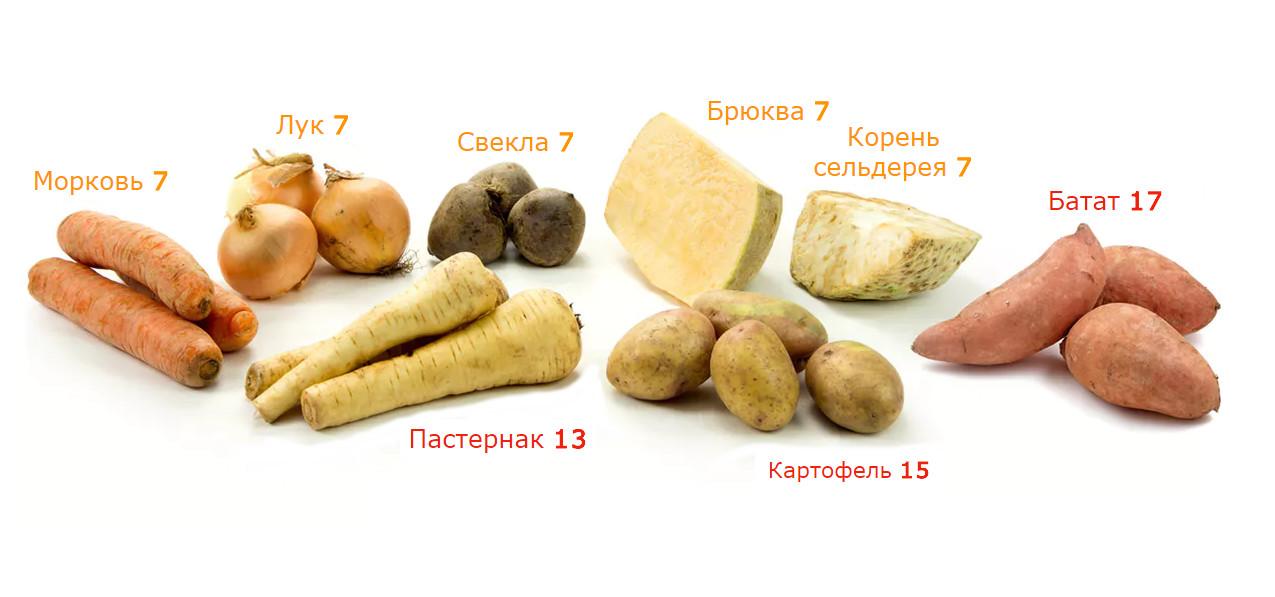 Овощи углеводы